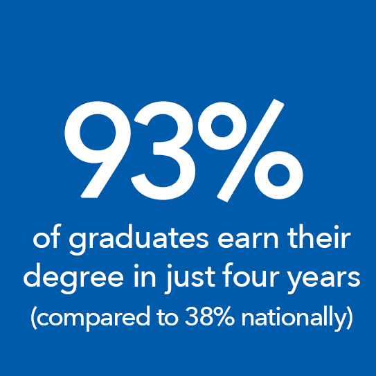 93% of graduates earn their degree in just four years
