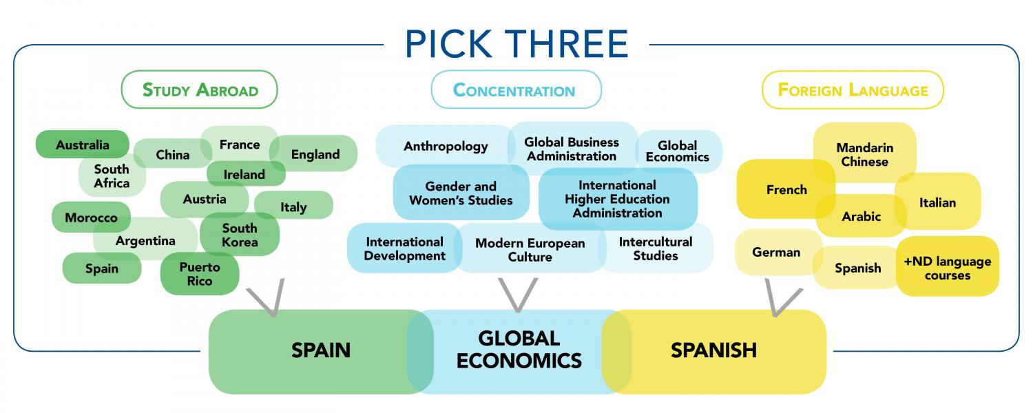 Pick Three – A custom experience in global studies