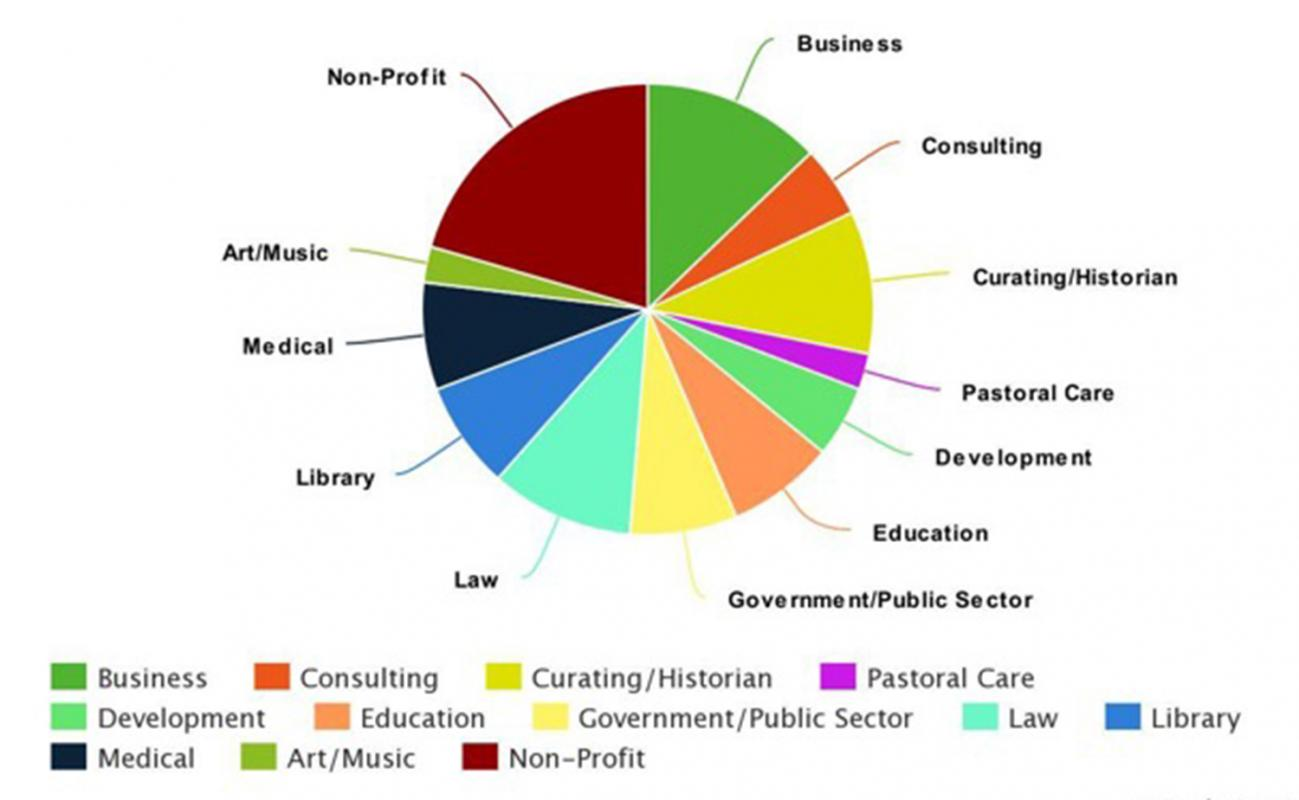 humanistic studies alumnae career paths graph
